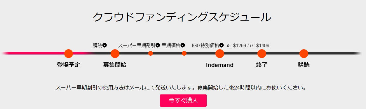 Chuwi HiGame mini PCをINDIEGOGO クラウドファンディングサイトで購入する