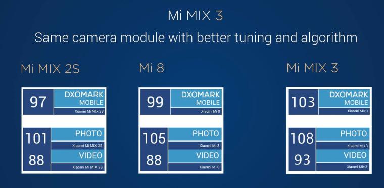 Xiaomi mi mix 3のカメラはフロント・リアともにデュアルレンズ搭載で、Xiaomi史上最上級の性能