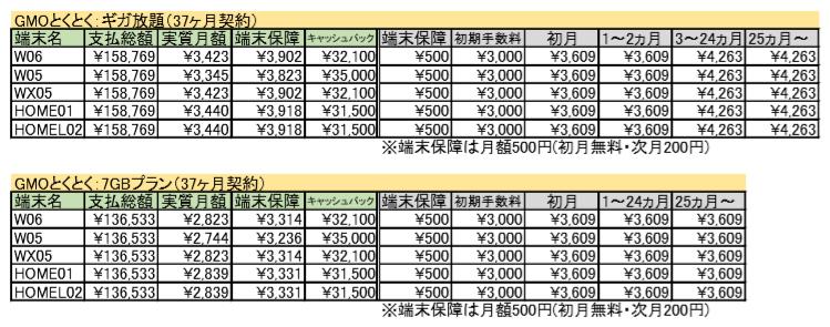 GMO ワイマックス キャッシュバックキャンペーン詳細