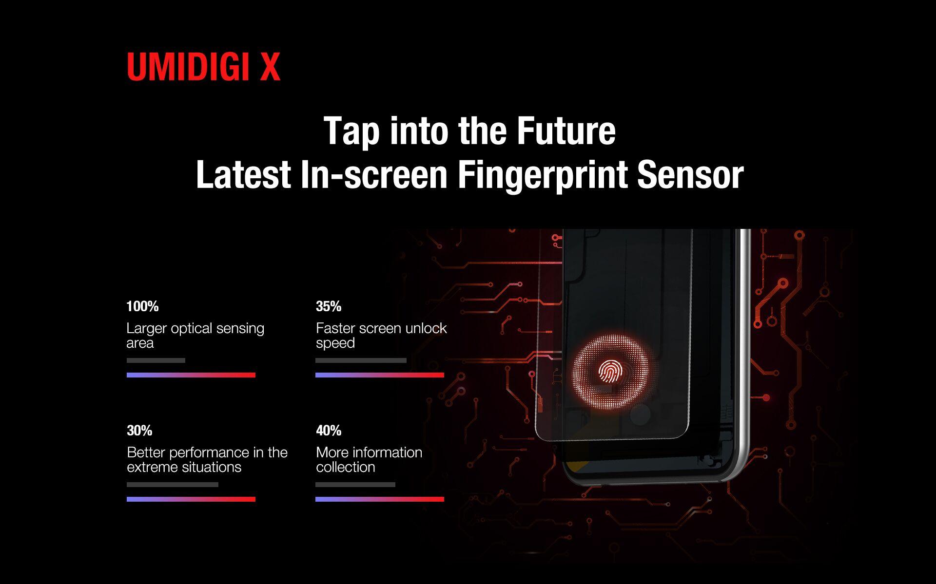 UMIDIGI X スペック詳細 Goodixの最新光学式ディスプレイ内指紋センサーを採用