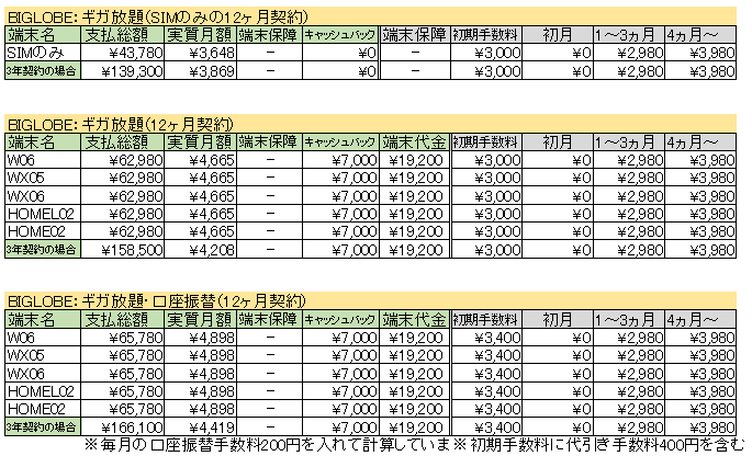 BIGLOBE ワイマックス キャンペーン詳細