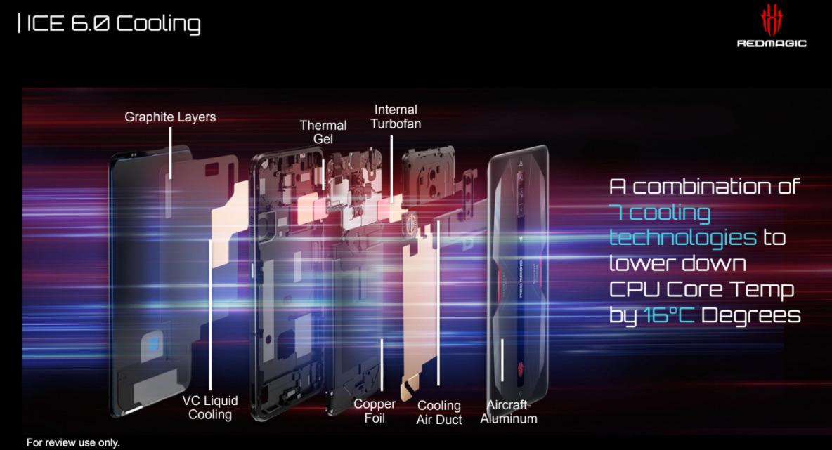 RedMagic 6は、ゲーミングPCやF1スーパーレーシングカーにインスパイアされたICE 6.0 Multi-dimensional Cooling Systemを搭載