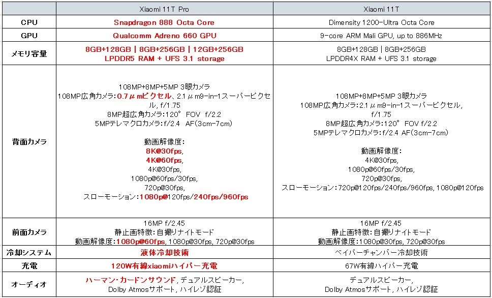 Xiaomi 11T Pro VS Xiaomi 11T Pro
